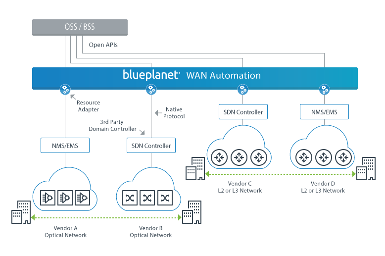 BP WAN Automation diagram