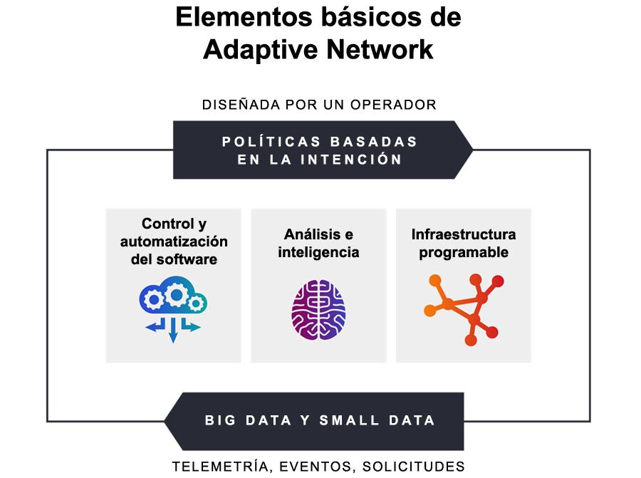 Elementos fundamentales que componen una Adaptive Network siguiendo el diseño de un operador
