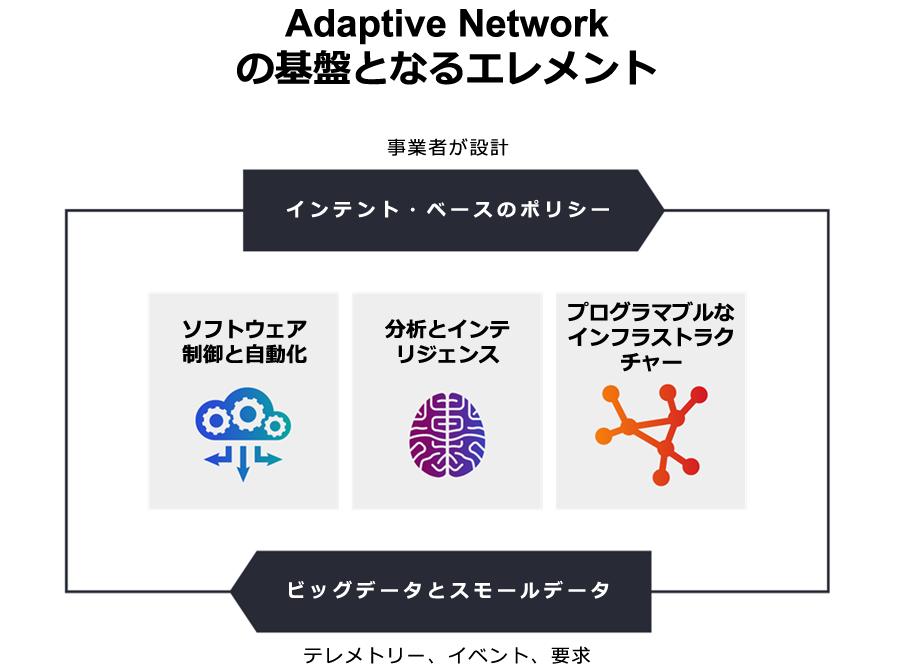 事業者が設計するAdaptive Networkの基盤となるエレメント