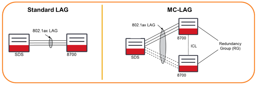 Standard LAG & MC-LAG