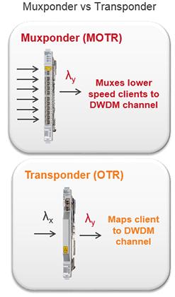 Muxponder vs Transponder