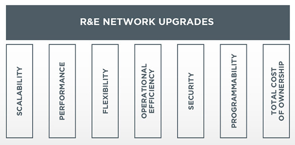 R&E network upgrades