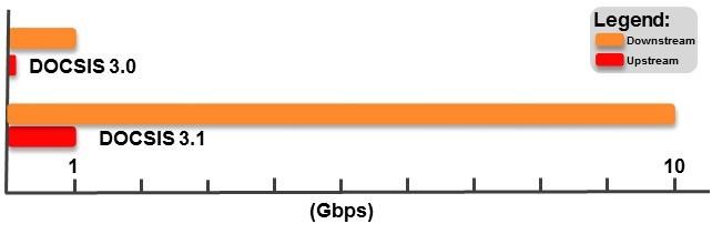 DOCSIS graph