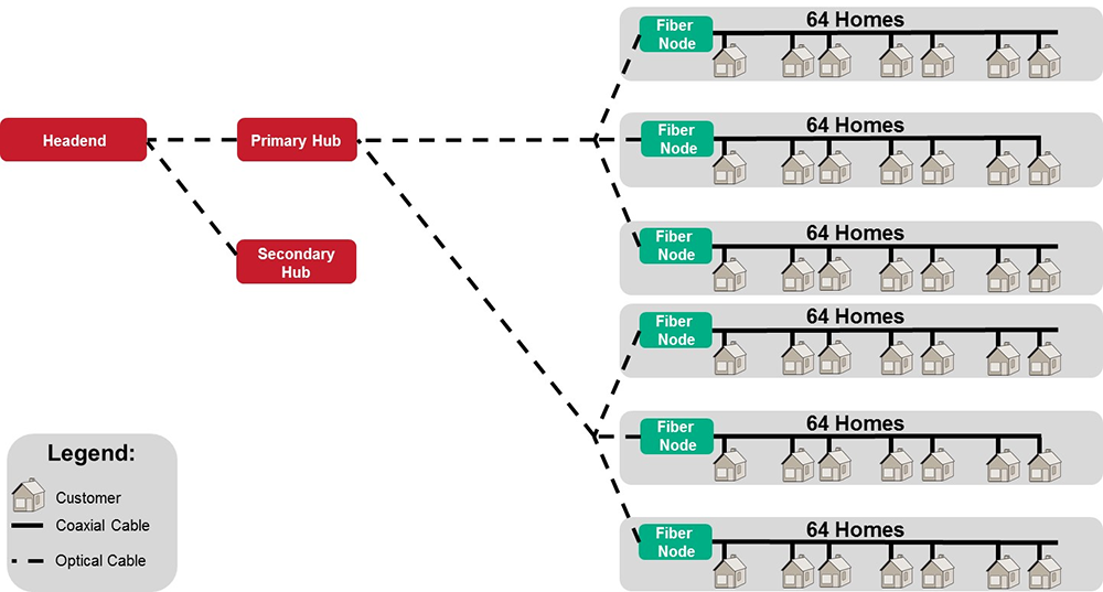 Fiber Deep topology