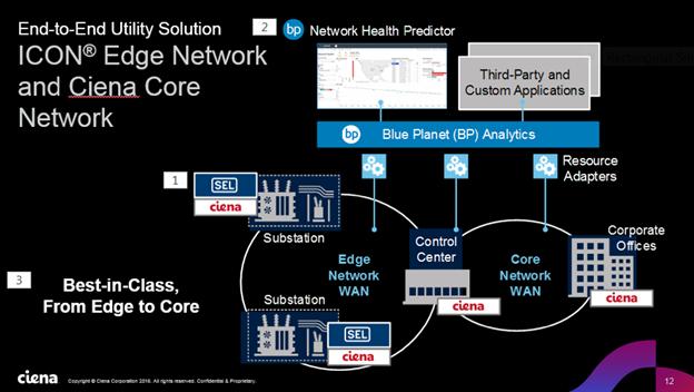 Icon Edge Network and Ciena Core Network