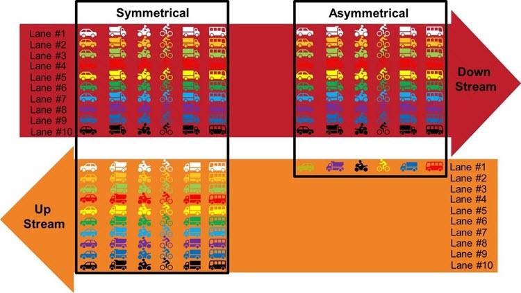 Symmetrical versus Asymmetrical chart